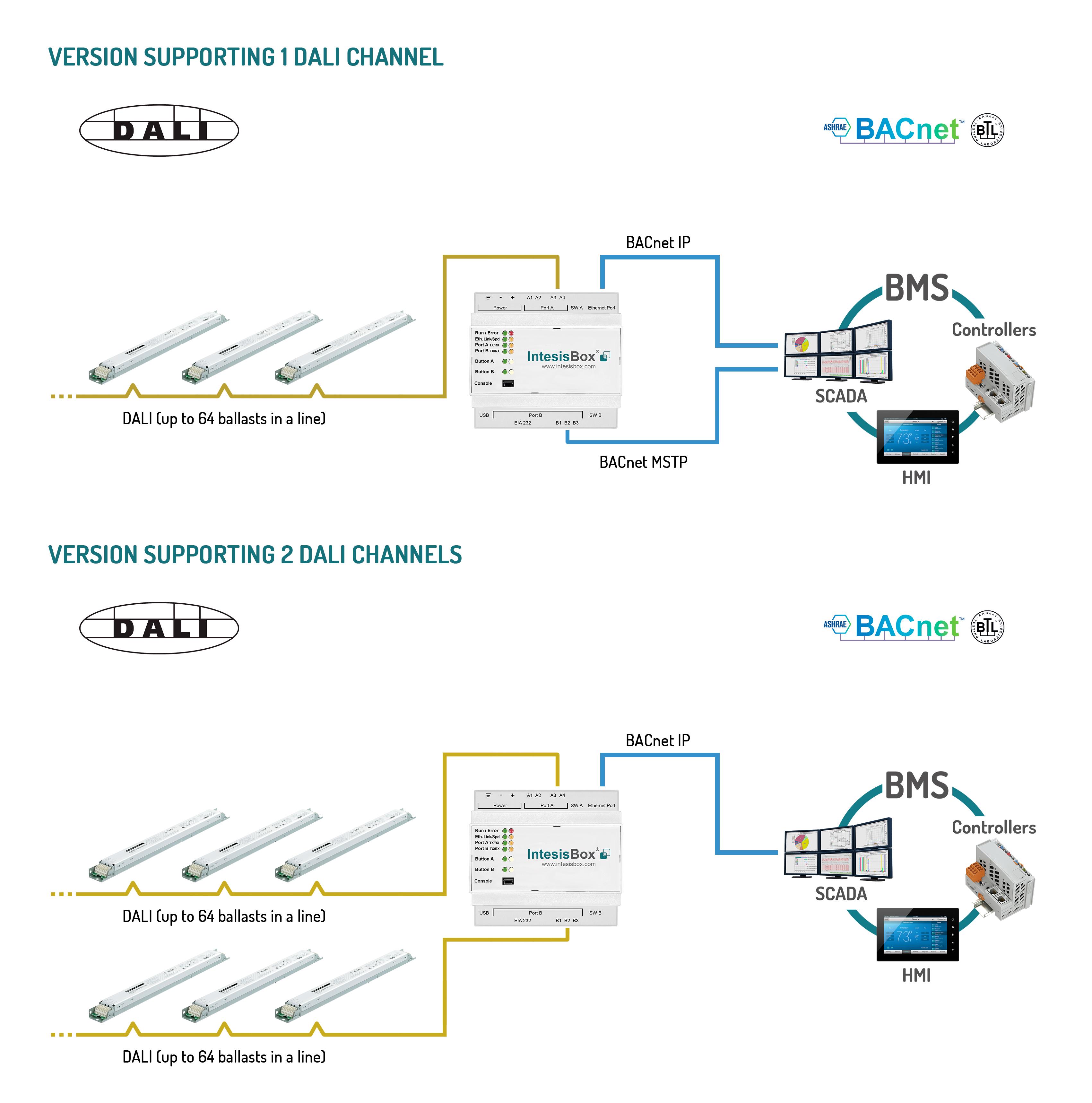 IBOX-BAC-DALI Block 2