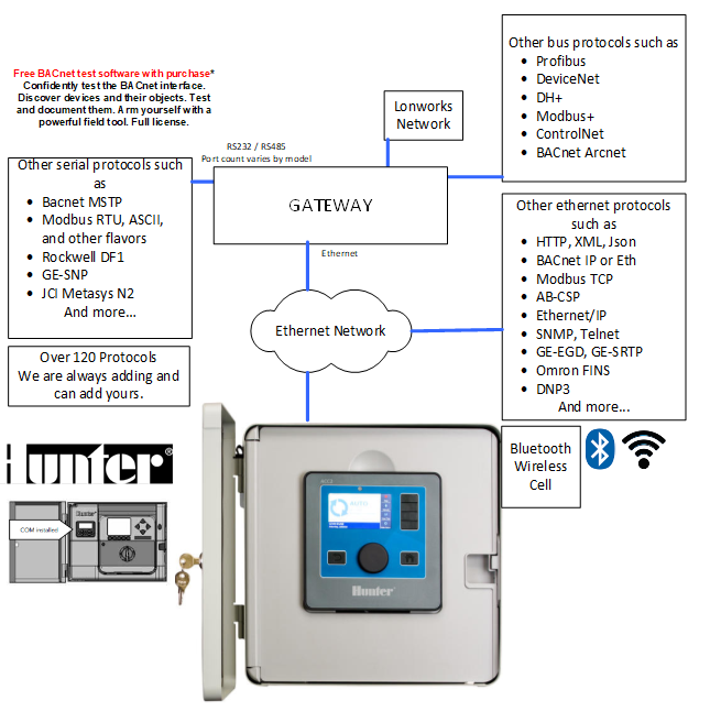 Hunter Industries ACC2 FS-8705-41 Gateway - Block Diagram