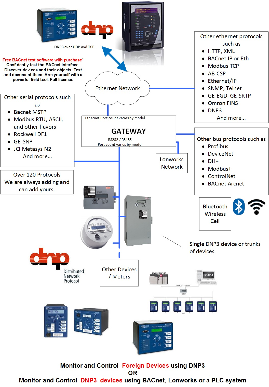 Blockdiagrams Chipkin Automation Systems Stulz Wiring Diagram Lp