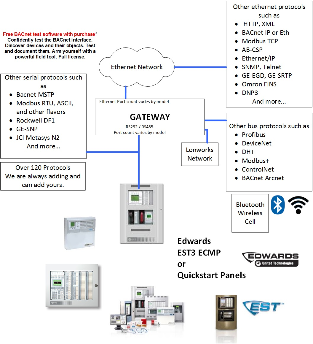 LP Edwards EST 4 wire wiring diagram bacnet bacnet lighting diagram, bacnet EST QuickStart Annunciator at n-0.co