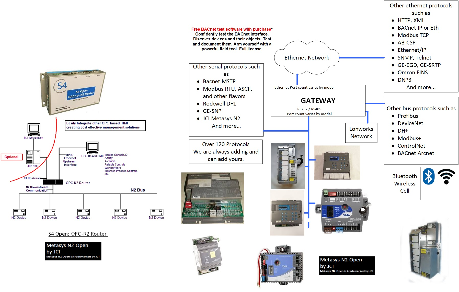 Metasys N2 To Bacnet Ethernet Quickserver Gateway