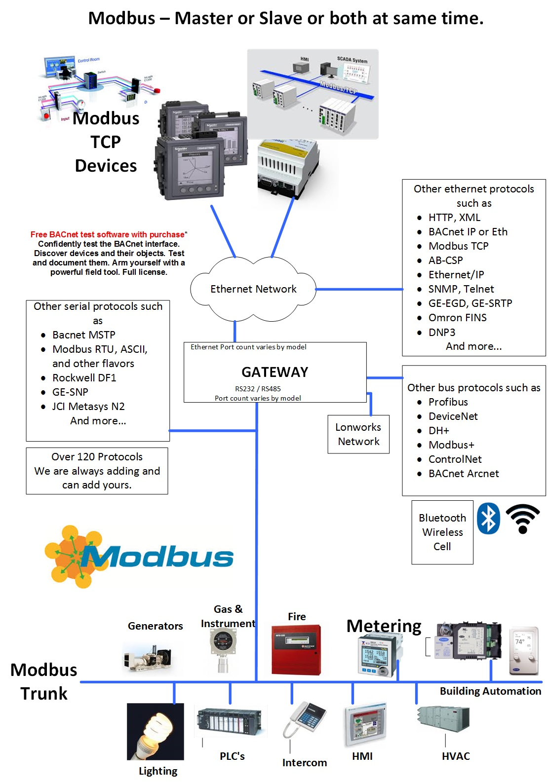 Ethernet  Ip To Modbus Rtu Quickserver Gateway