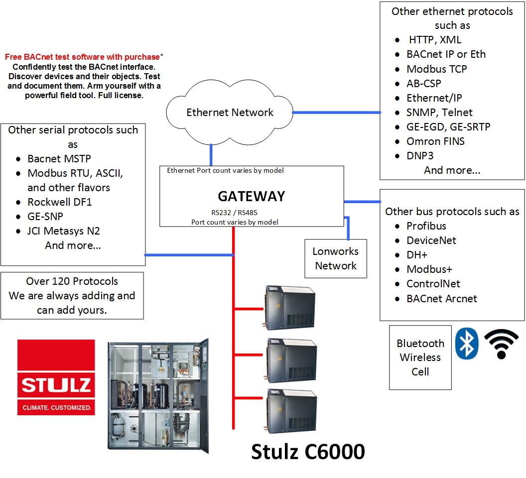 Stulz To Metasys N2 Multiport Gateway