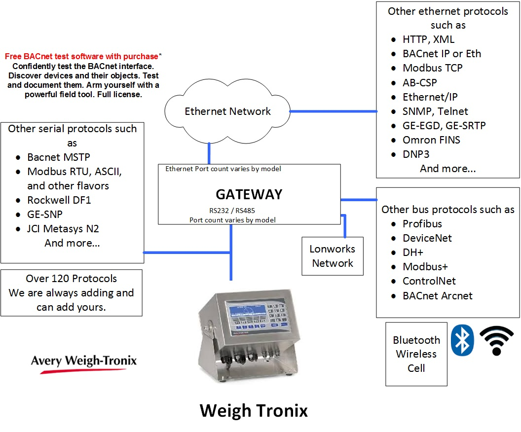 Avery Weigh Tronix Wiring Diagram